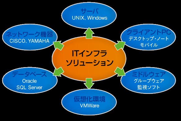 最適なシステムインフラの策定、設計、構築を行い、お客様へ安心かつ満足の頂けるインフラを提供します。
